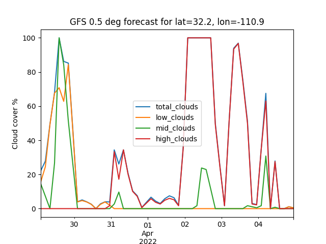 Forecasting — pvlib-python 0 6 3+0 gf38fe07 dirty documentation