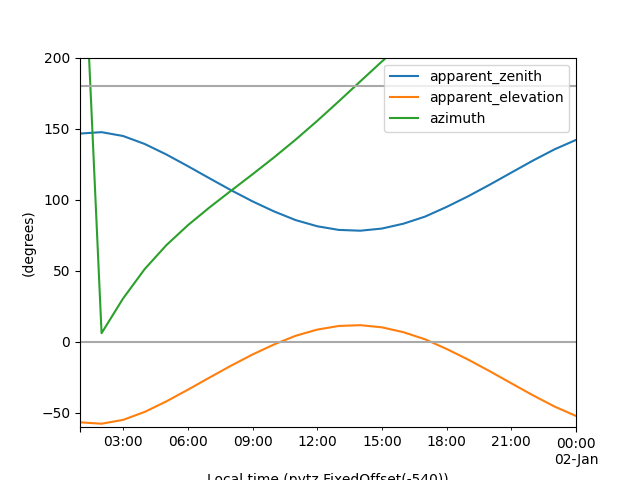 Time and time zones — pvlib-python 0 6 3+0 gf38fe07 dirty